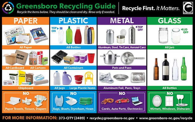 Specifics on the types of paper, plastic, metal and glass that can be recycled in Greensboro