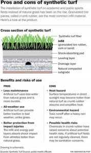 Graphic on pros and cons of synthetic turf