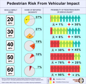 Chart: Pedestrian Risk of Injury or Fatality by Speed